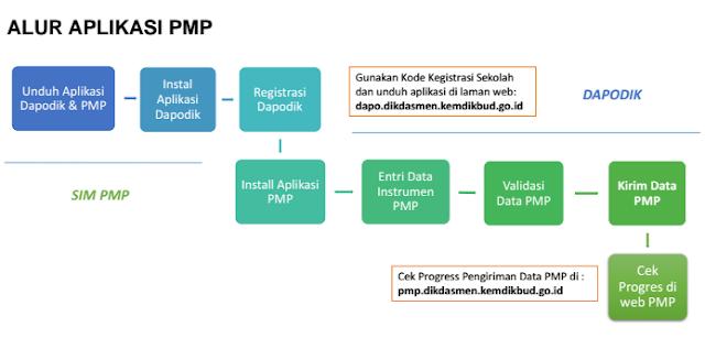 gambar alur aplikasi pmp