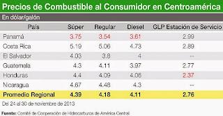 grafica precios combustible al consumidor en centroamerica
