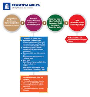 alur pendaftaran kuliah s1 lulusan sma smk indonesia