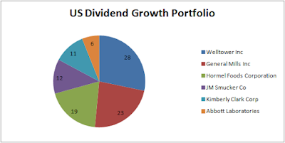 US Dividend Growth Portfolio