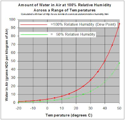 ככל שהטמפרטורה עולה, האויר יכול להכיל יותר מים בתוכו