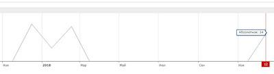История показов в Яндексе по фразе «Фурутан»