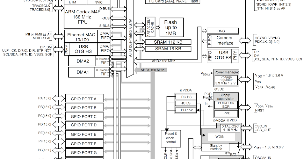 on stm32f429 schematic