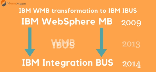Why IBM WMB transformed to IBM IBUS?