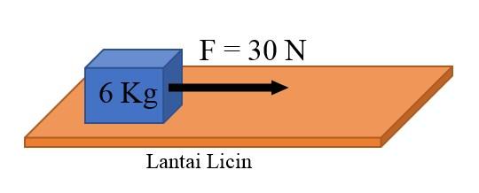 Contoh Soal Dan Jawaban Hukum 2 Newton Serta Konsepnya Gammafis Blog
