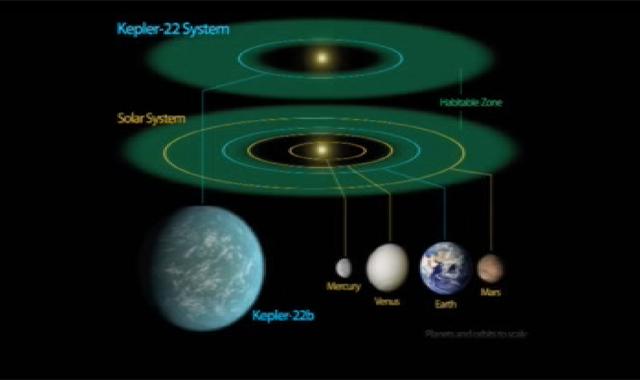 thonnamkuzhy: Kepler-22b: NASA discovers most 'Earth-like ...