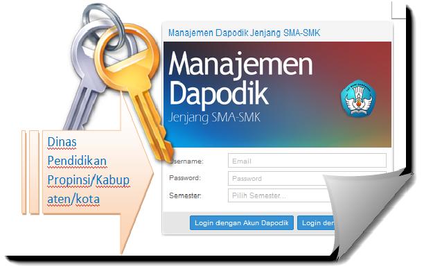 Akses Manajemen Dapodik Jenjang Sma Smk Untuk Dinas Pendidikan Dan Lpmp Portal Belajar Guru Tik