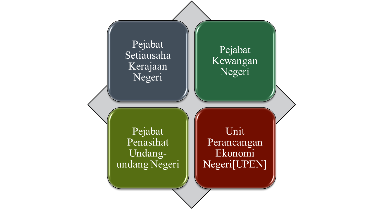 Kompenen utama sistem kerajaan malaysia