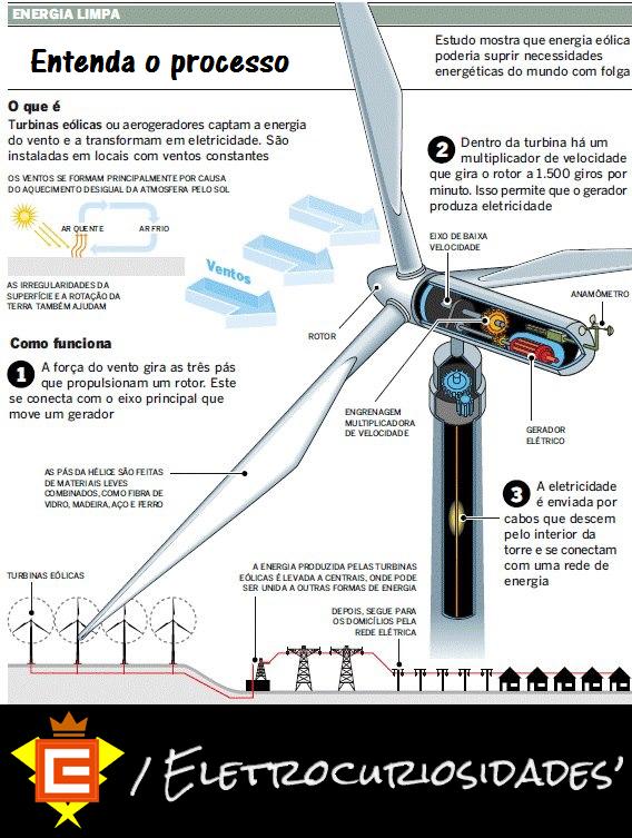 e90c708b7dc  Imagem  Infográfico adaptado e publicado no site Evolução da Energia Eólica