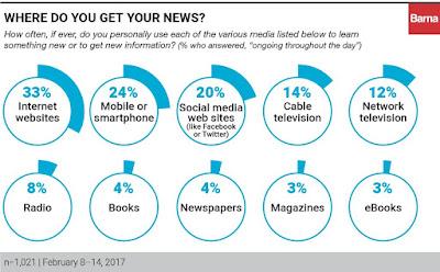 Where Do You Get Your News?