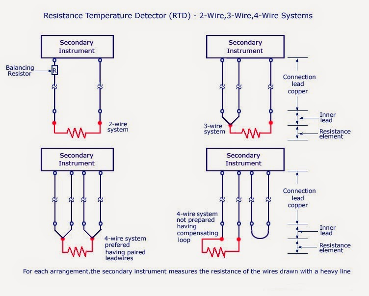 Resistance Temperature Detector-(RTD)-2 Wire3 Wire4 Wire Systems