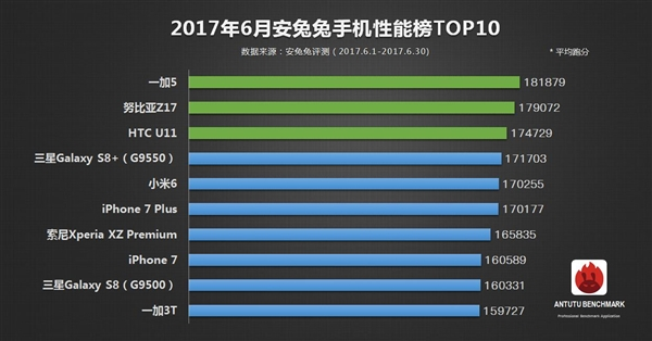 Top 10 Smartphones on AnTuTu In June 2017