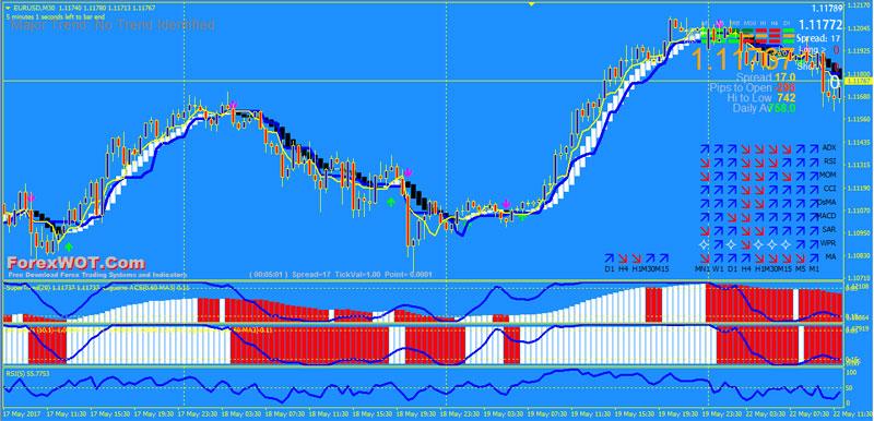 FX-Trading-Laguerre