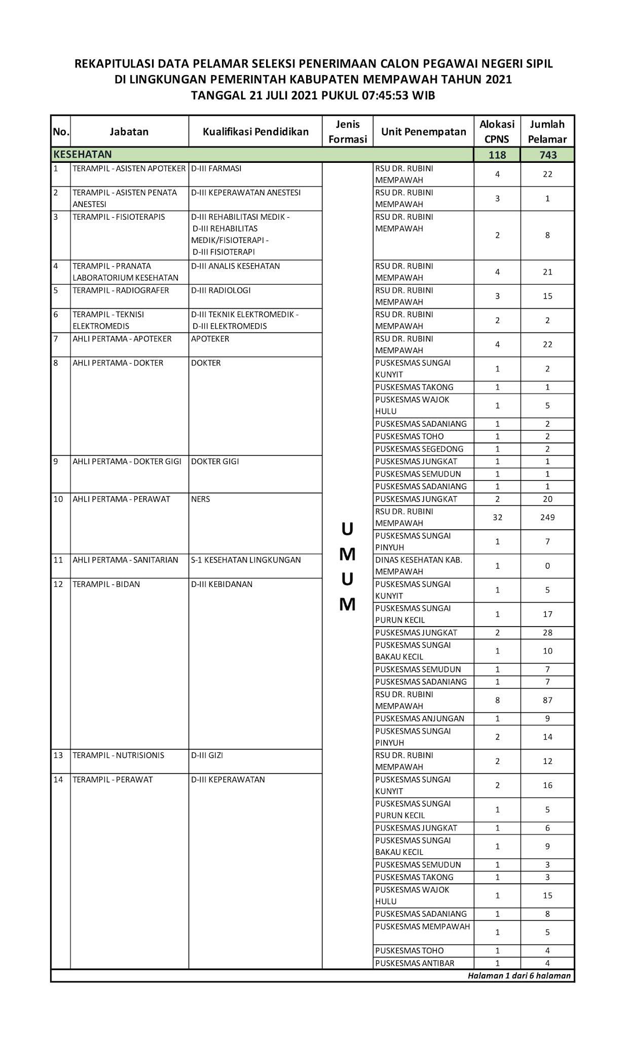 Daftar Formasi CPNS PPPK Non Guru Lingkungan Pemerintah Kabupaten Mempawah yang Nihil Pelamar