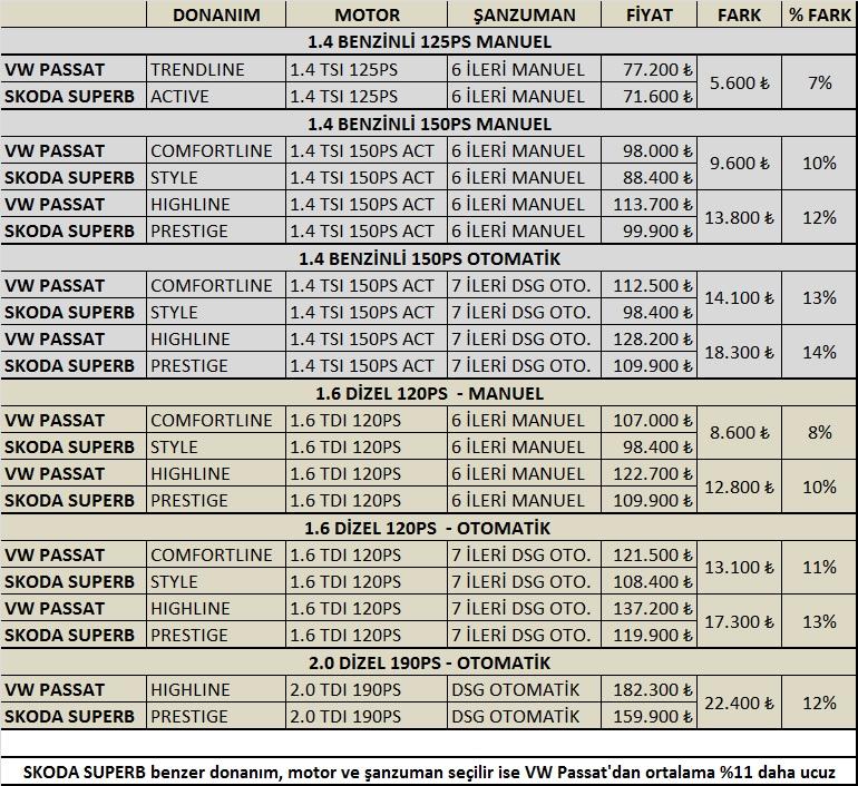 volkswagen yeni passat 2015 fiyatları
