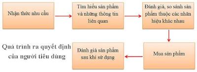 luận văn thạc sĩ, luan van thac si, luan van, luận văn cao học, luận văn, qui trình ra quyết định của người tiêu dùng