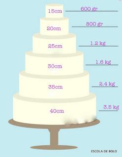SugarpasteGuide1 - Segredes para fazer um bolo de casamento