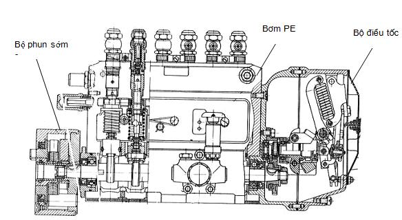 Cấu tạo của một bơm PE có 6 phần tử bơm