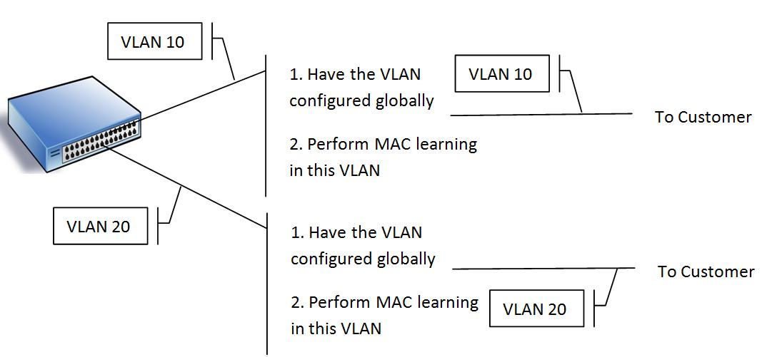 Ethernet Virtual Circuit (EVC)   TCL Scripting