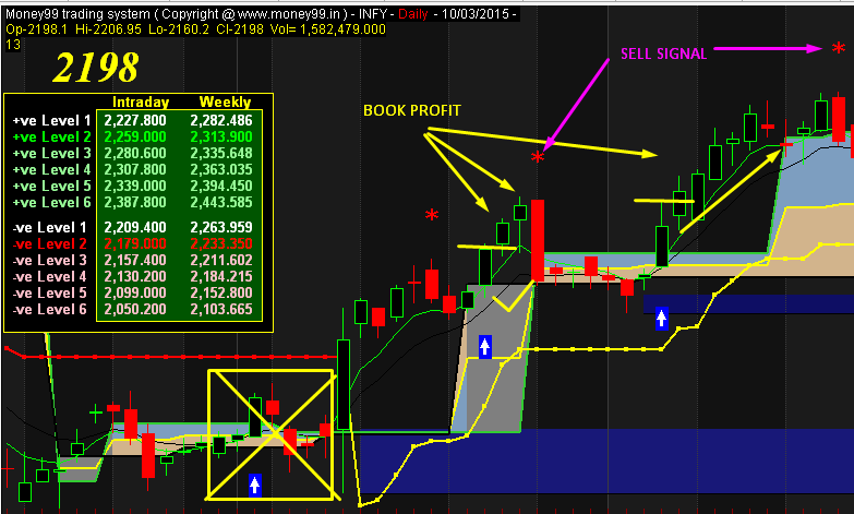 Eod trading system