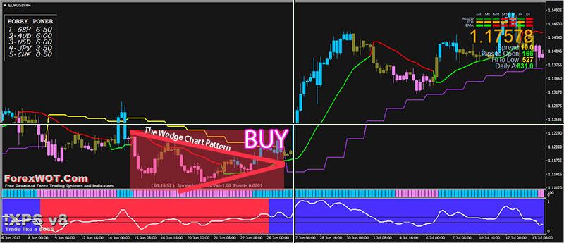 Forex-Wedge-Pattern-BUY