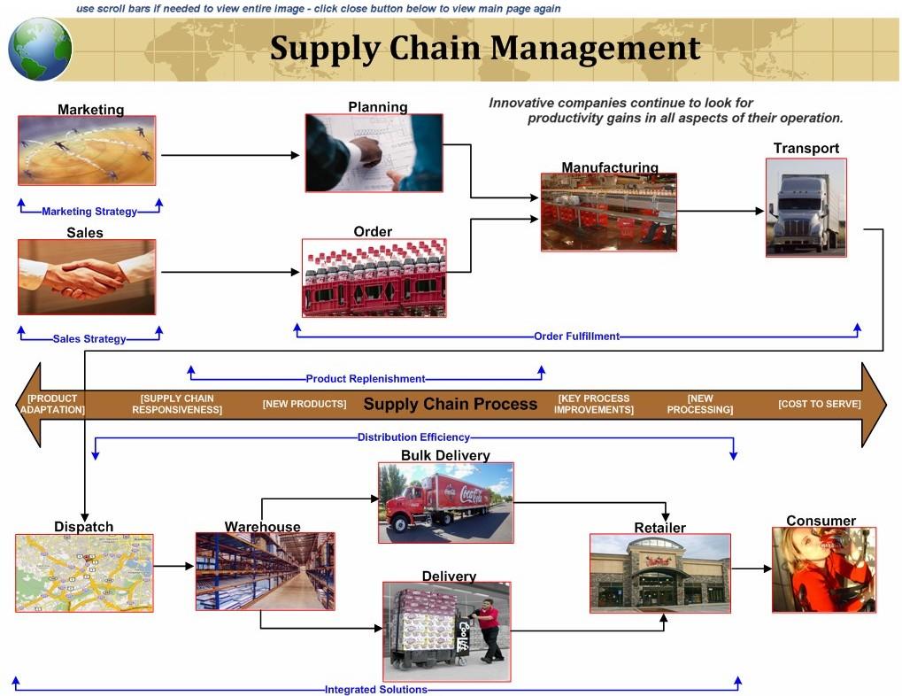Fast Food Restaurants Supply Chain