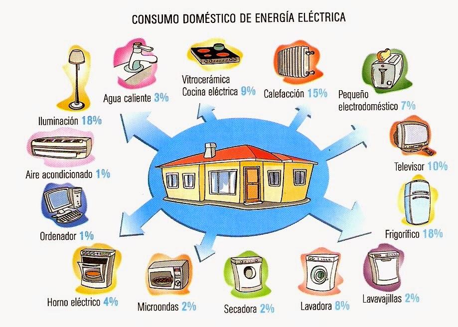 Caminando por Madrid: Consejos para ahorrar energía