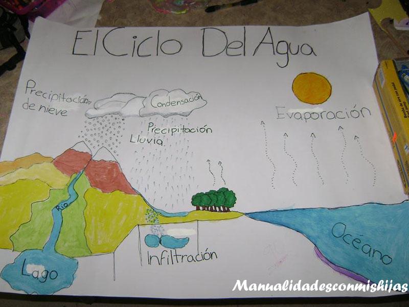 Dibujos Para Colorear Del Ciclo Del Agua Para Ninos: Manualidades Con Mis Hijas: El Ciclo Del Agua Y El Relieve