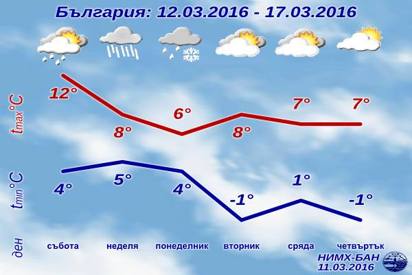 Седмична Прогноза за времето от 12 март 2016 до 17 март 2016