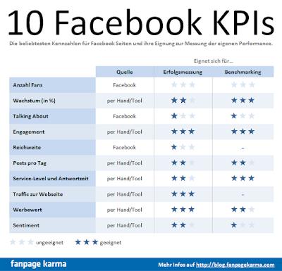 Chỉ số KPIs trong Facebook