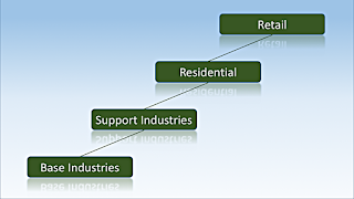 1. Basic Industrial Development; 2. Support Industries; 3. Residential Development; 4. Retail Development