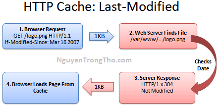 HTTP Cache - Last modified