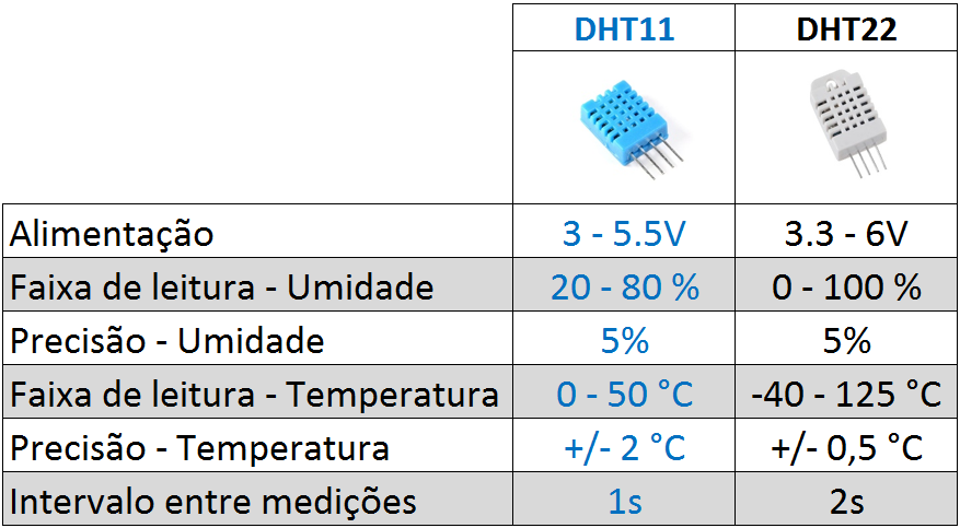 Tabela comparativa DHT11 x DHT22