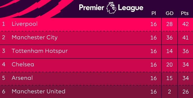 Klasemen Liga Inggris Pekan 16,