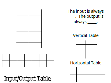 Math love representations of a relation foldable and for Html horizontal table