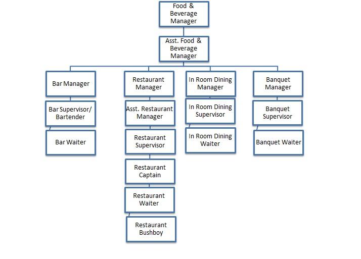 Struktur Organisasi Fb Service