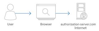 algoritma internet