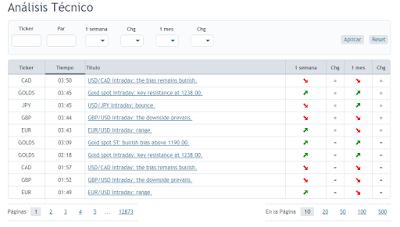 Análisis técnico y señales de trading de RoboForex