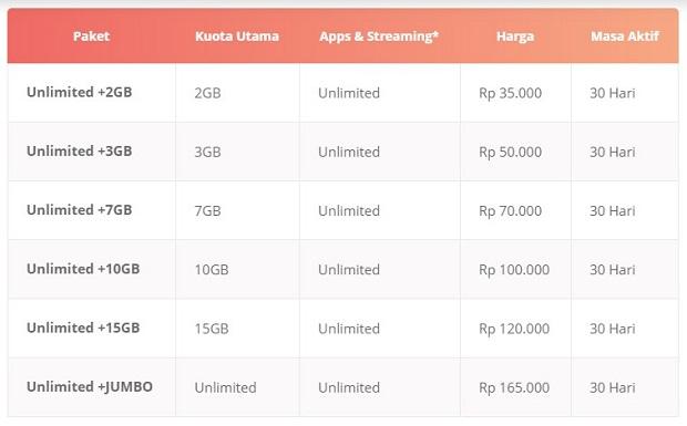 Paket Internet INDOSAT IM3 Unlimited Terbaru 2019 2