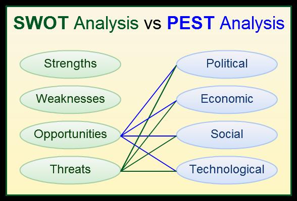 khin hnin yee aye နွင္းရည္ေအး  fig how pest analysis help in swot analysis