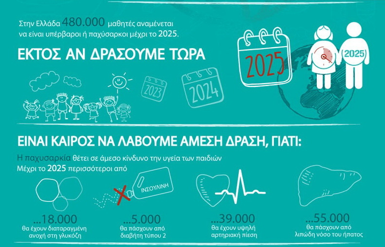 Ευρωπαϊκή Ημέρα Παχυσαρκίας: Ενημερώσου, λάβε δράση τώρα!