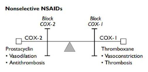 The Comparative Effect of Selective and Non Selective NSAIDs.
