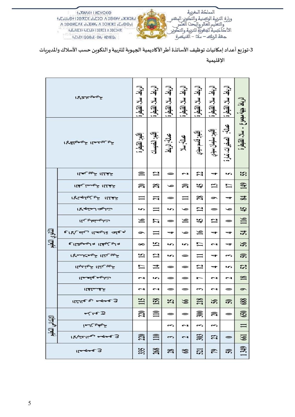 عدد مناصب بجهة الرباط سلا القنيطرة