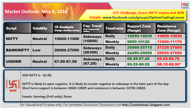 Indian Market Outlook: June 08, 2018