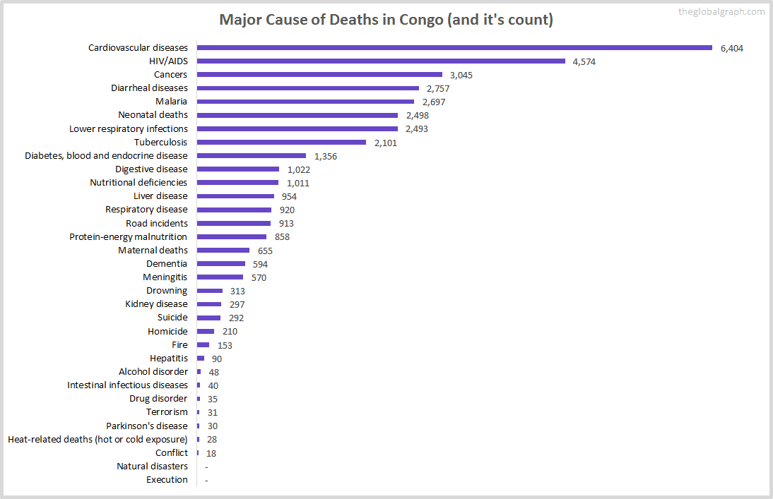 Major Cause of Deaths in Congo (and it's count)