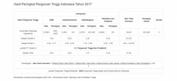 Peringkat Universitas Teknologi Yogyakarta