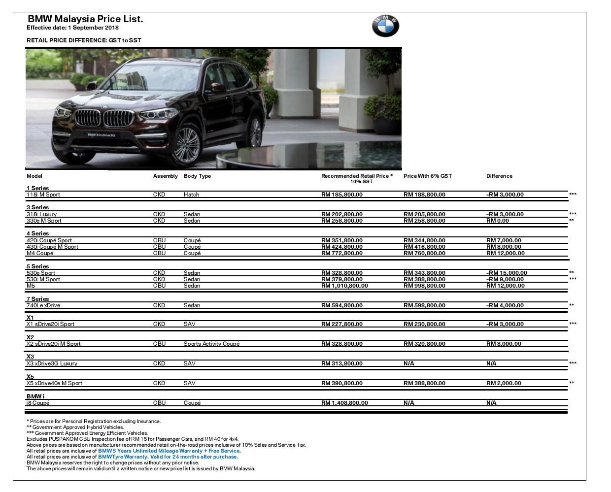 Motoring Malaysia Sst Prices For Bmw Cars Motorrad Mini In