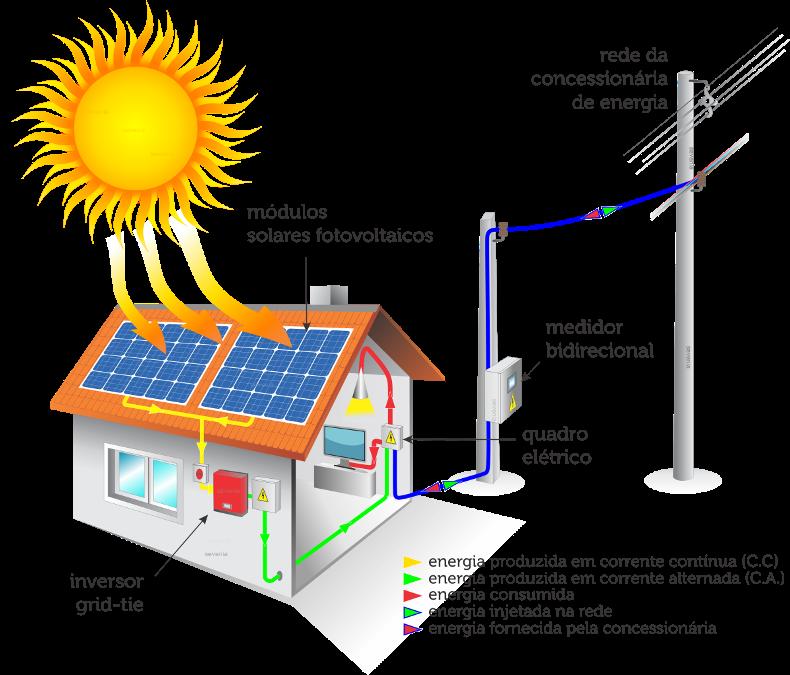 Mundo Energy Gera 231 227 O De Energia Solar Descentralizada