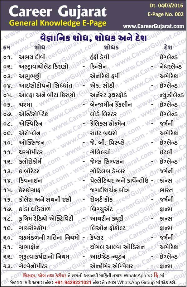 Career Gujarat General Knowledge E-Page 2 : Vaigyanik Shodh ane Shodhak