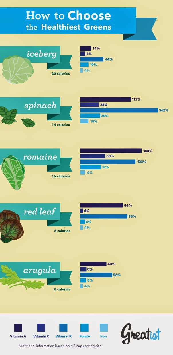 hover_share weight loss - how to choose the healthiest greens